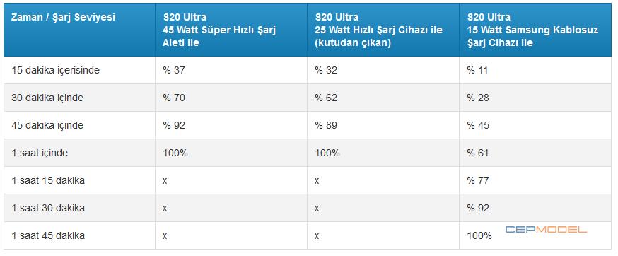 Samsung Galaxy s20 sarj karsilastirma 1 - Samsung Galaxy S20 Ultra vs S20 Plus vs S20: Şarj Hızı Karşılaştırması