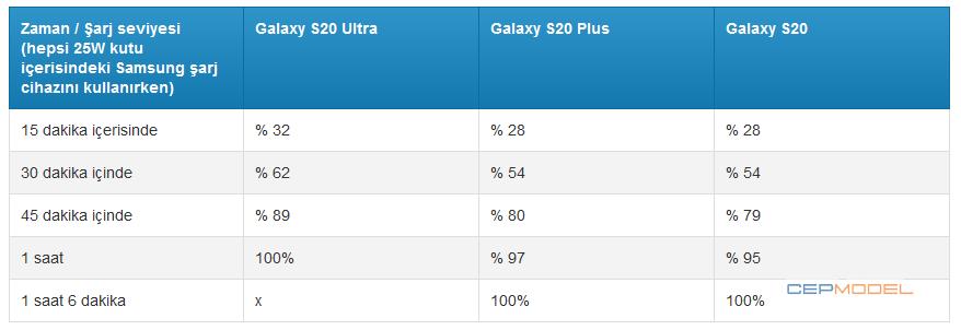Samsung Galaxy s20 sarj karsilastirma - Samsung Galaxy S20 Ultra vs S20 Plus vs S20: Şarj Hızı Karşılaştırması