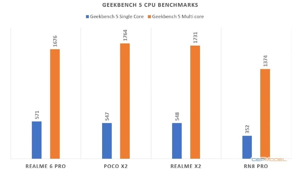 Realme 6 Pro inceleme 10 - Realme 6 Pro İnceleme